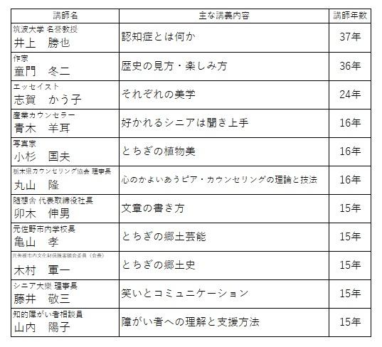 コロナ 栃木 県 感染 者